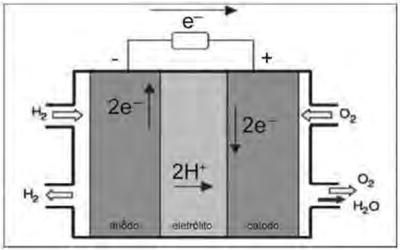 VILLULLAS, H.M.; TICIANELLI, E.A; GONZÁLEZ, E.R. Química Nova Na Escola. No 15, maio 2002. (Foto: Reprodução/Enem)