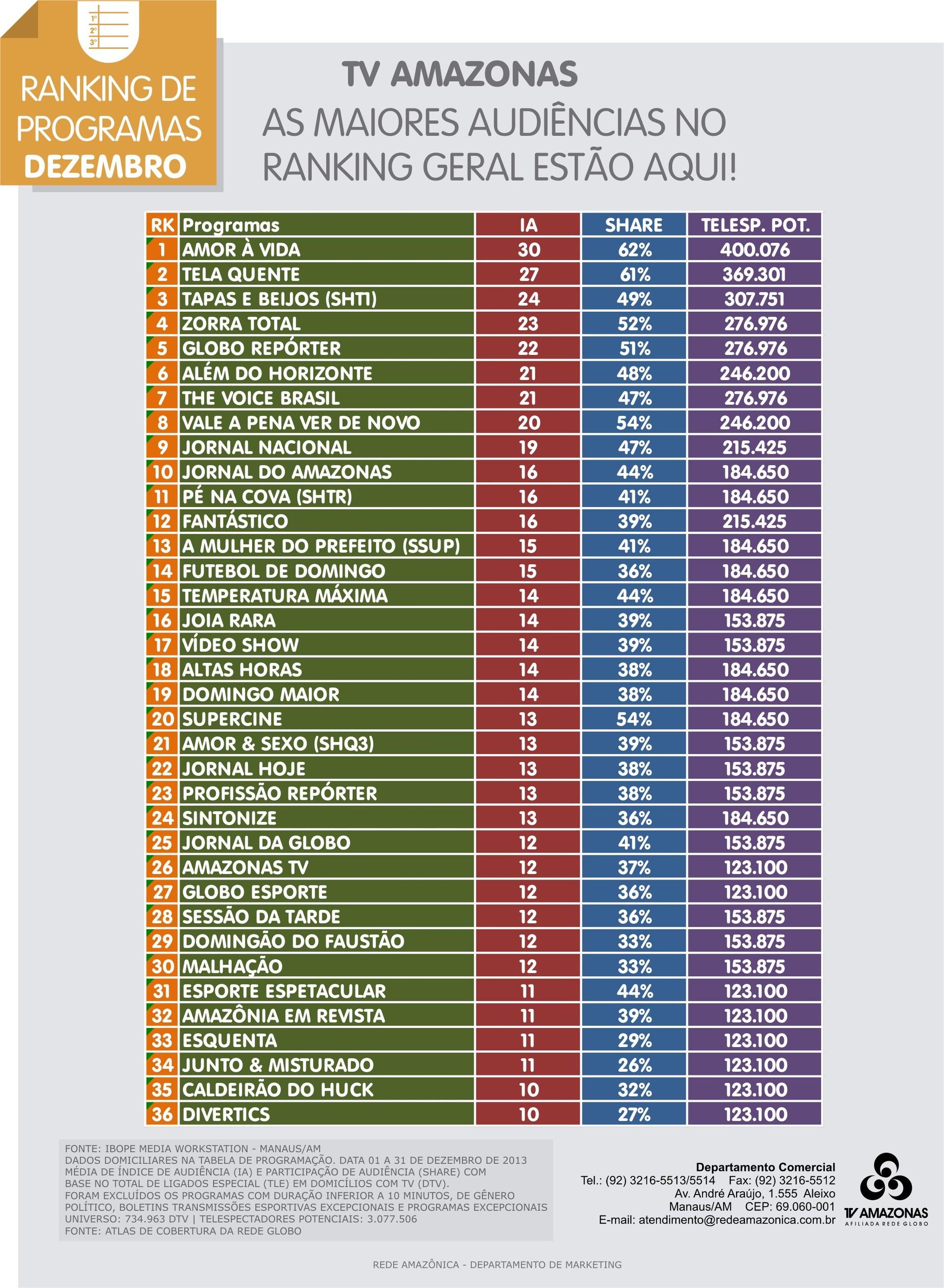 TV Amazonas: confira o ranking geral de programas do mês de dezembro (Foto: TV Amazonas)