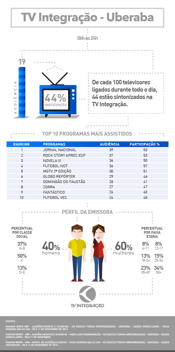 Audiência Uberaba 2016 (Foto: TV Integração)