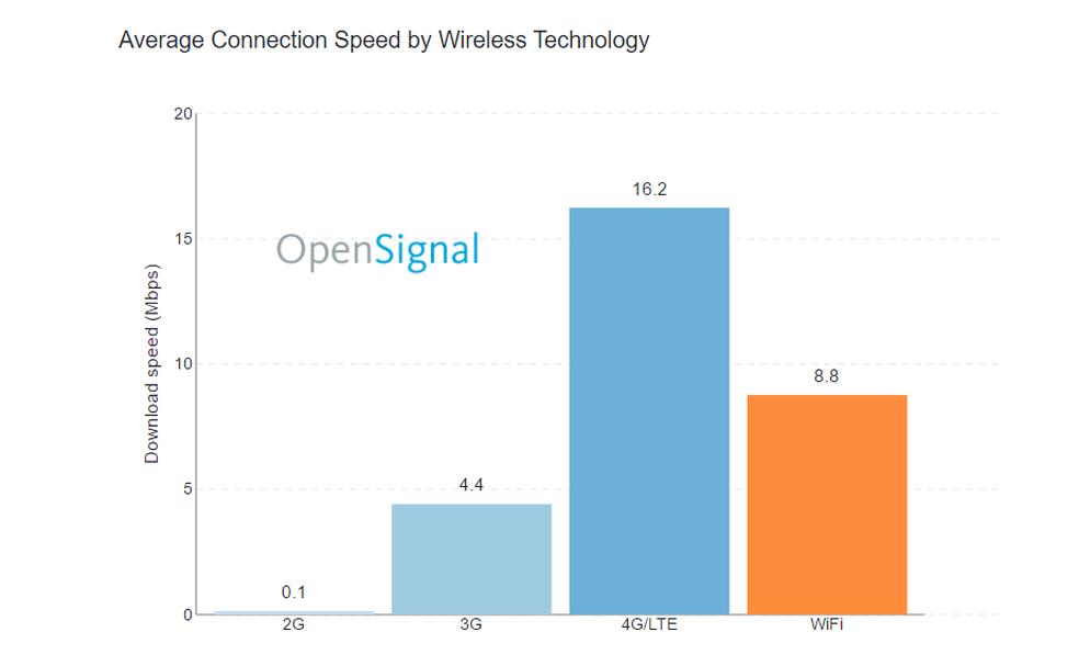 4G LTE é a tecnologia com melhor velocidade de download (Foto: Reprodução/OpenSignal)