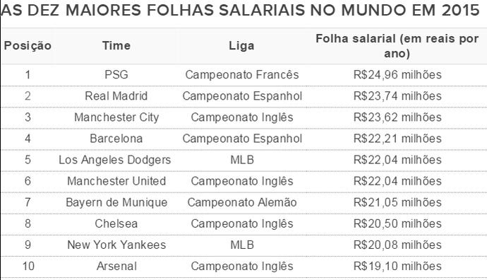 As dez maiores folhas salariais em 2015 (Foto: Global Sports Salaries Survey (GSSS))