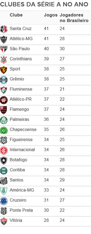 Quantos jogos e jogadores cada clube da Série A tem em 2016 (Foto: Arte: GloboEsporte.com)
