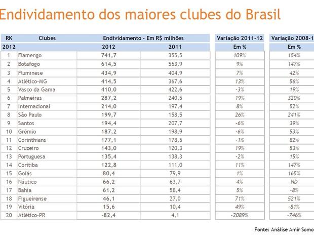 Balanço 2012 3 (Foto: Divulgação)