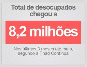 Total de desocupados chegou a 8,2 milhões em maio (Foto: G1)