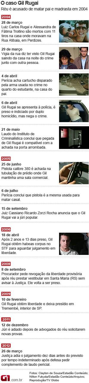 Cronologia do caso Gil Rugai (Foto: Arte/G1)