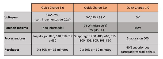 Resultados do Quick Charge 3.0, 2.0 e 1.0 de acordo com a Qualcomm (Foto: Arte/Elson de Souza)