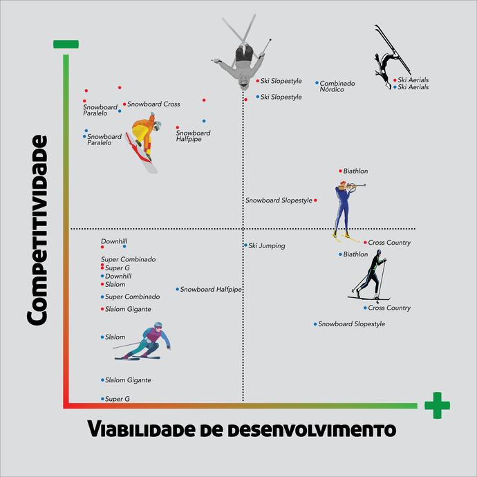 CBDN lança plano estratégico para Jogos de 2026 (Foto: Divulgação/CBDN)