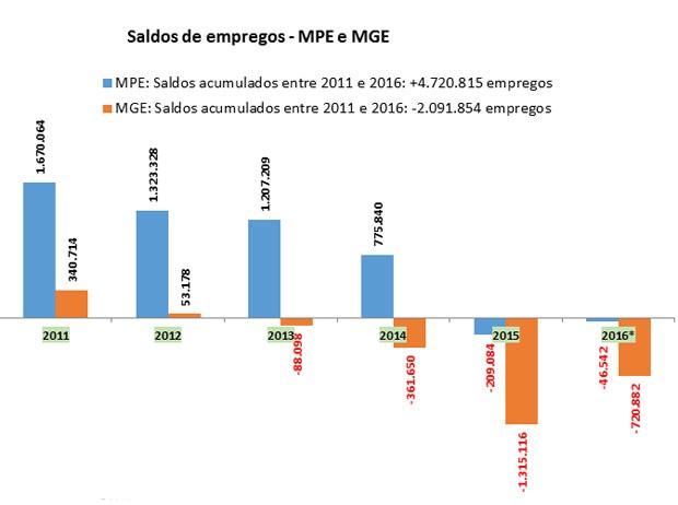 Evolução so saldo de demissões e contratações em micro e pequenas (MPE) empresas e em médias e grandes (MGE). (Foto: Divulgação/Sebrae)