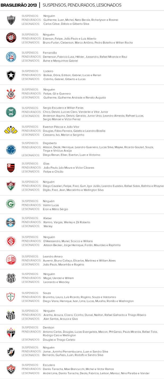 Info Suspensos, Lesionados e convocados 13/09 (Foto: Editoria de arte / Globoesporte.com)