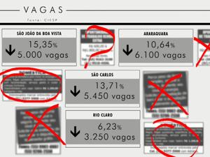 Menor índice fica em Rio Claro com 6% (Foto: Eder Ribeiro/EPTV)