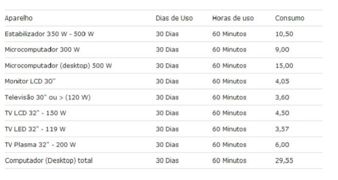 A tabela mostra o quanto o consumo de cada aparelho interfere na conta de luz (Foto: Reprodução/Felipe Velloso)