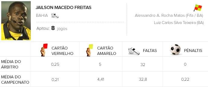 Info Arbitragem brasileirão - Jailson - Santos x Internacional (Foto: GloboEsporte.com)