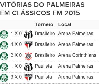 Palmeiras clássicos 2015 (Foto: Editoria de Arte)