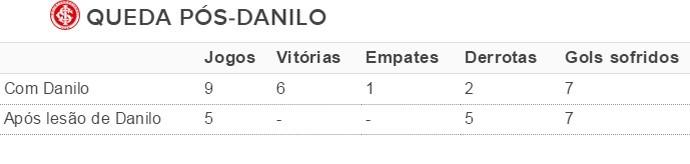 Tabela Danilo Inter (Foto: Reprodução)
