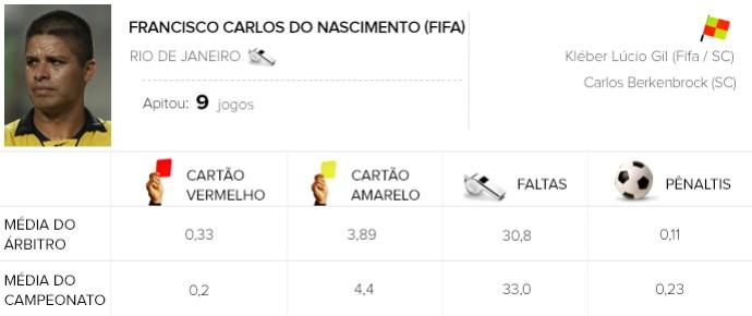 Info árbitros - Francisco Carlos do Nascimento (Foto: Editoria de Arte)