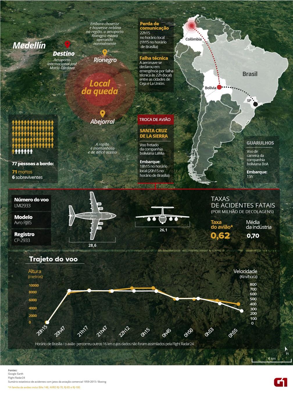 Infográfico acidente Chapecoense (VALE ESTE) (Foto: Editoria de Arte/G1)