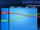 Anastasia tem 35%, e Costa, 33%, aponta pesquisa Ibope em MG