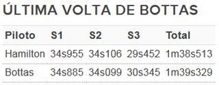 Comparação da última volta de Vallteri Bottas com pole position de Lewis Hamilton (Foto: GloboEsporte.com)