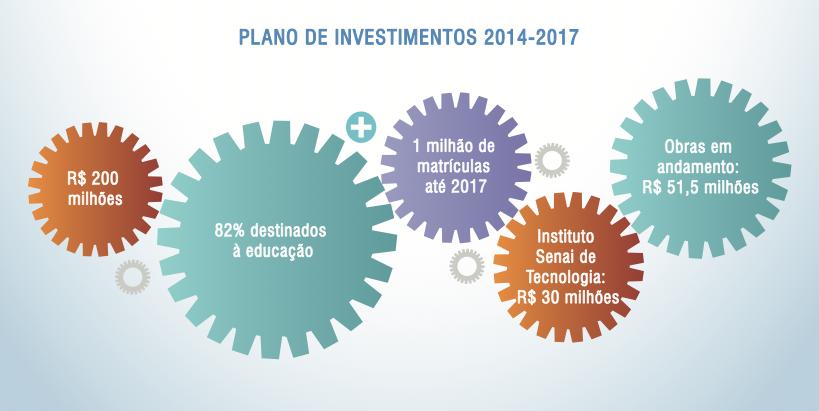 Sistema Findes divulga plano de investimento no Espírito Santo (Foto: Arte/ Sistema Findes)