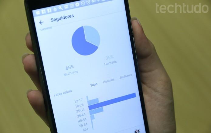 Com as ferramentas para negócios é possível ver informações sobre os seguidores (Foto: Camila Peres / TechTudo)