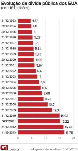 Histórico da dívida pública dos EUA (Foto: Editoria de Arte/G1)