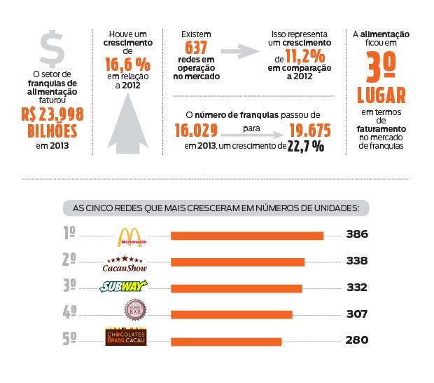 Números mostram o crescimento do setor de alimentação (Foto: Dados: ABF)