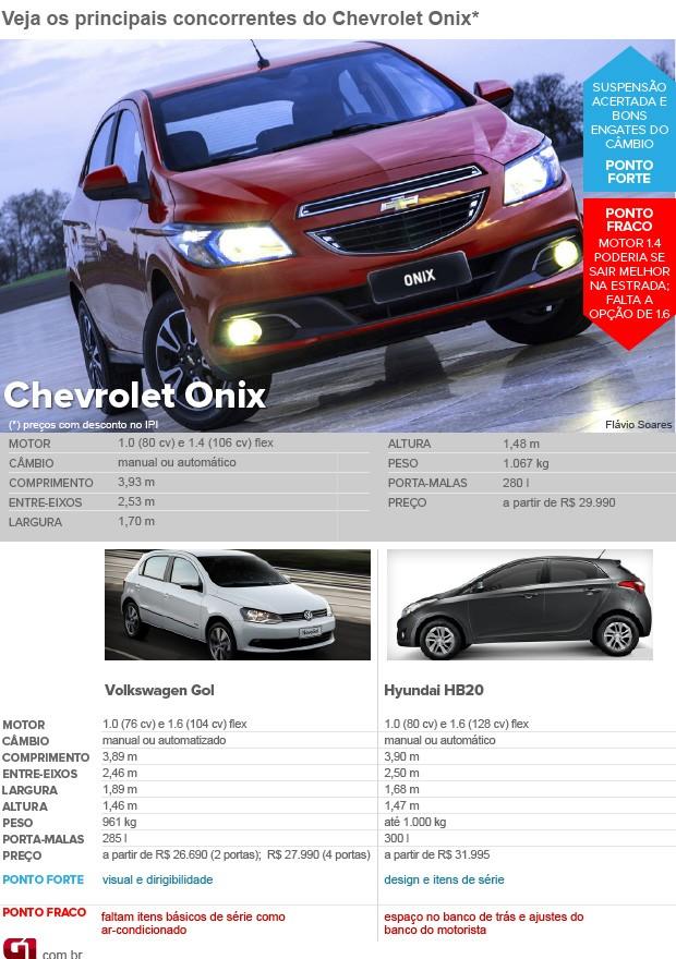 Concorrentes Chevrolet Onix (Foto: Editoria de Arte/G1)