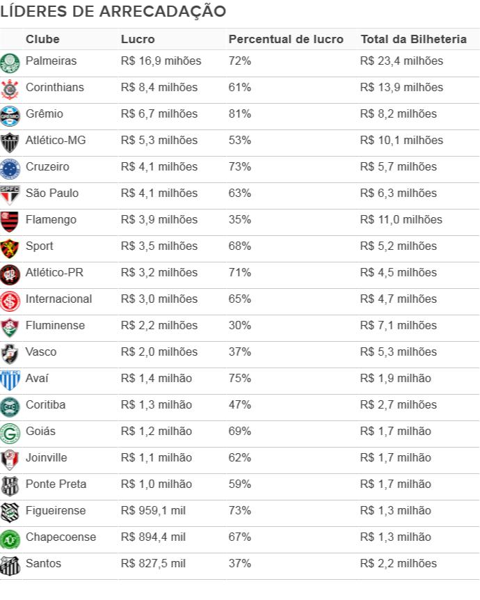 Ranking mostra predominância paulista no topo e Santos na laterna (Foto   DAPP-FGV f5b95b99bac39