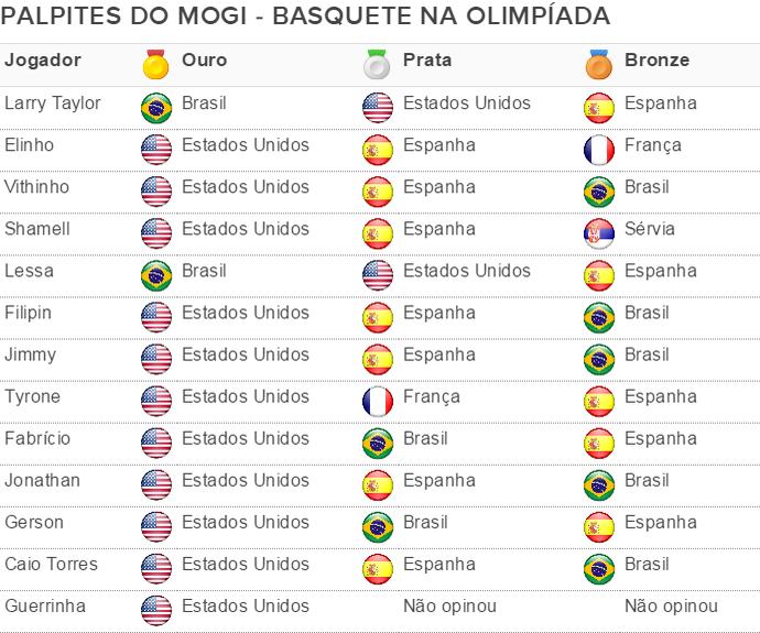 Tabela palpites Mogi das Cruzes basquete Olimpíada (Foto: Tabela/GloboEsporte.com)