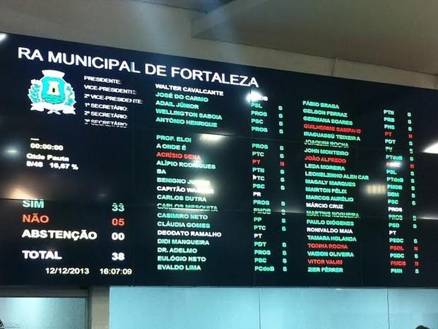 Reajuste do IPTU foi aprovado com 33 votos a favor (Foto: Gabriela Alves/G1)