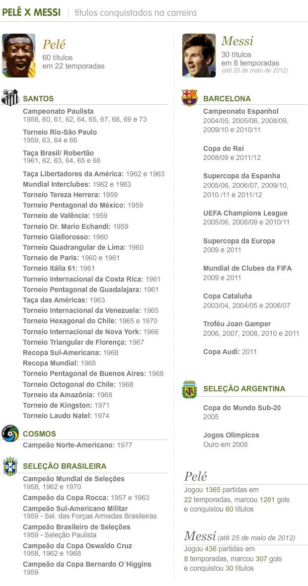 Info Titulos Pele x Messi - 3 (Foto: Infoesporte)
