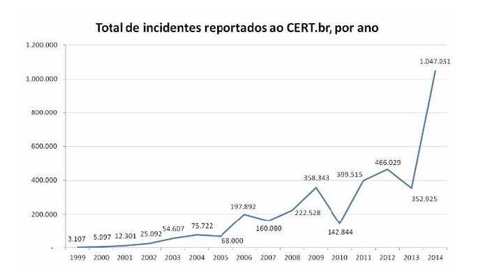 Gráfico de incidentes reportados ao longo dos anos (Foto: Divulgação/CERT.br)