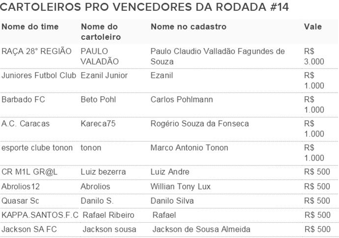 Vencedores Cartola Pro 14 (Foto: Futdados)