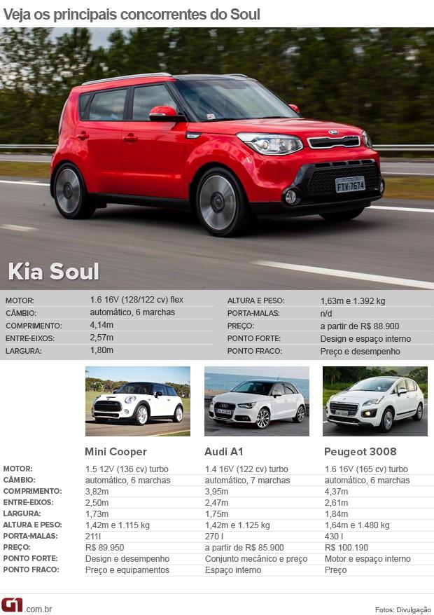 Tabela de concorrentes do Kia Soul (Foto: Arte/G1)