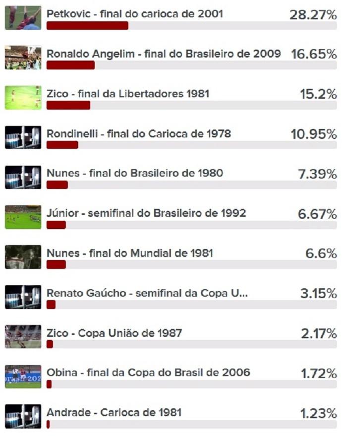 Enquete gols Flamengo 120 anos (Foto: Reprodução)