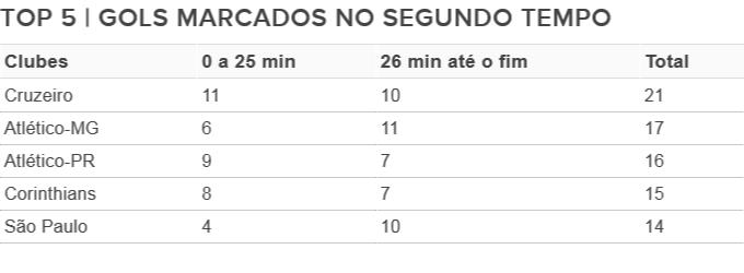Gols marcados no segundo tempo Brasileirão (Foto: Arte/GloboEsporte.com)