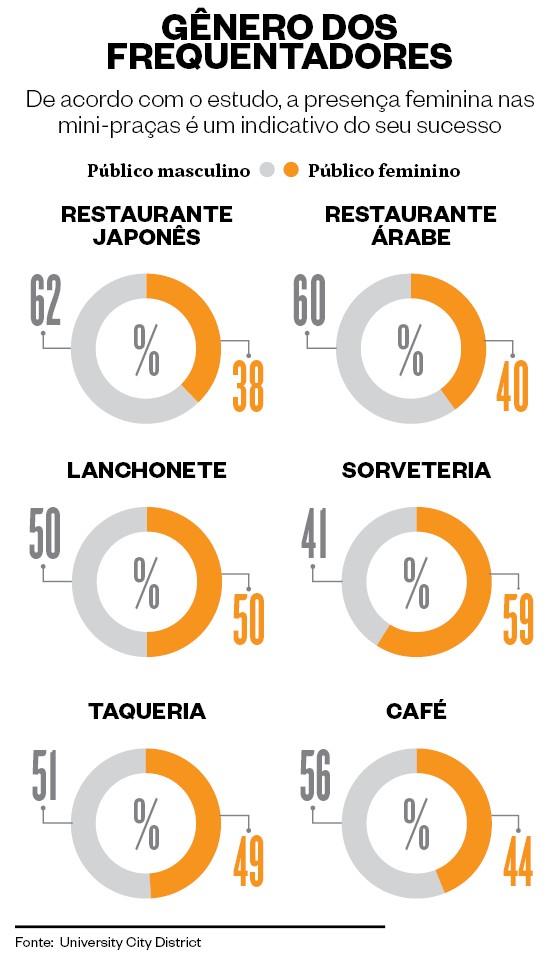 Infográfico de gênero dos frequentadores nos Parklets (Foto: Marco Vergotti e Giovana Tarakdjian )