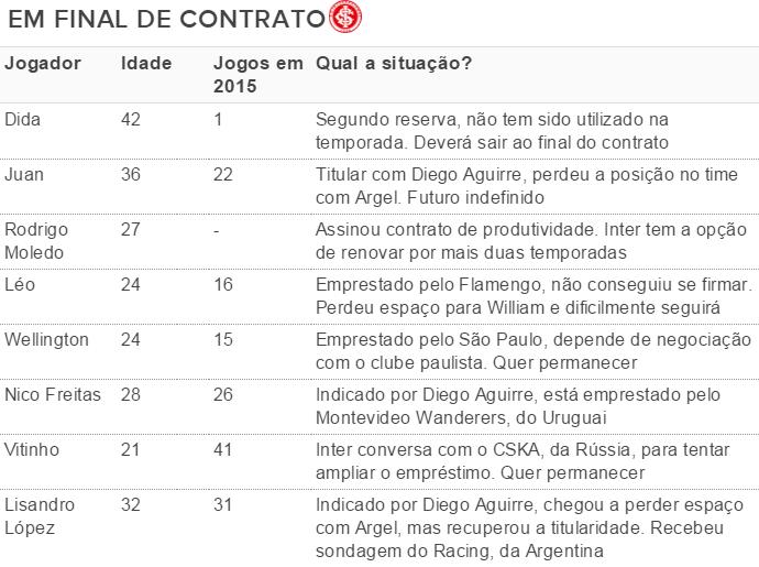 Internacional Inter tabela inter tabela contratos (Foto: Reprodução)