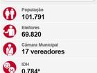 Márcia Moura é reeleita prefeita de Três Lagoas com 53,71% dos votos