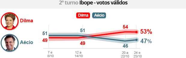 Ibope: Dilma tem 53%, e Aécio, 47% (Editoria de Arte/G1)
