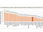 Cuiabá é a 14º capital com maior taxa de homicídio de mulheres, diz estudo