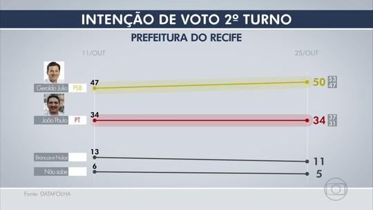 Datafolha: Geraldo, 50%, João Paulo, 34%, brancos/nulos, 11%, não sabem, 5%