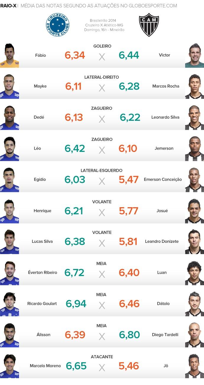 58fa36029c Raio-x  meio-campistas garantem vantagem do Cruzeiro no Armandão ...