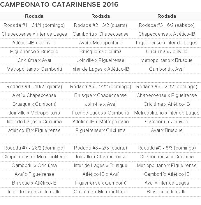 Tabela Catarinense Série A 2016 (Foto: Arte GloboEsporte.com)