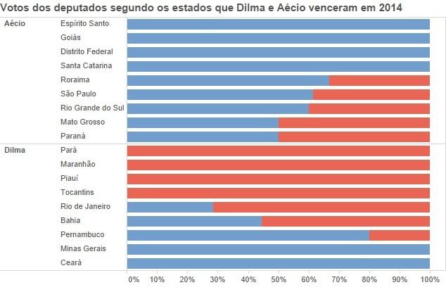 Votos comissão segundo a eleição de 2014