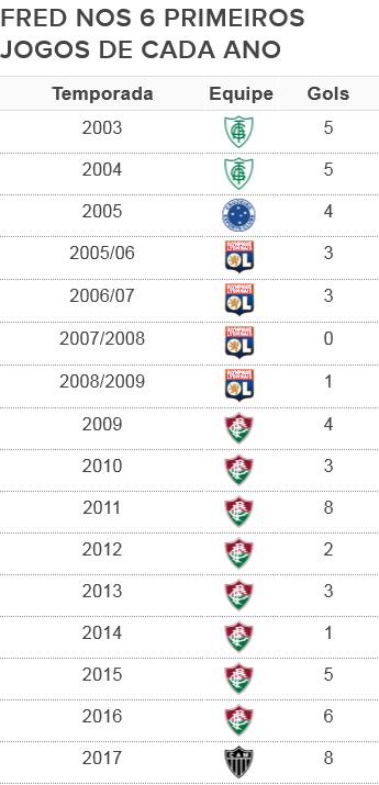 Desempenho de Fred nos seis primeiros jogos de cada temporada (Foto: GloboEsporte.com)