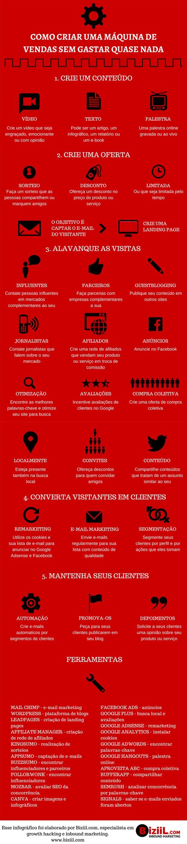 infografico_biziil_620x2790 Invista em conteúdo e interação para vender mais na web