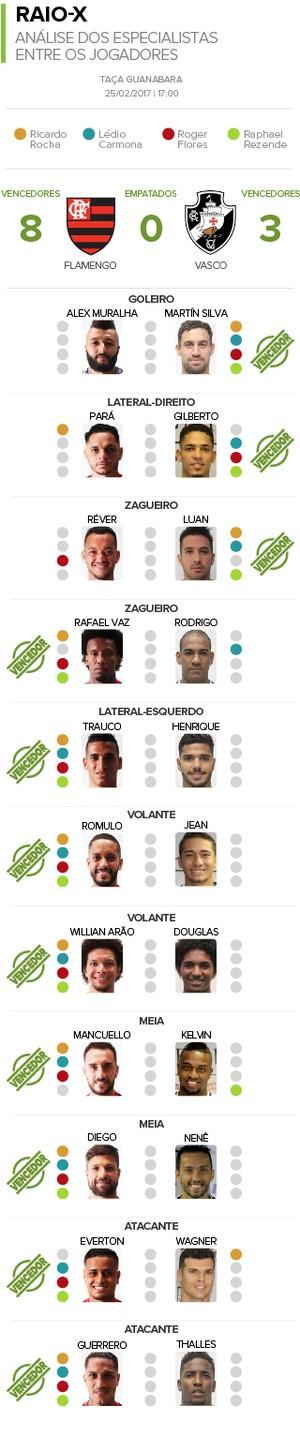Fla x Vasco - RAIO X (Foto: infoesporte)