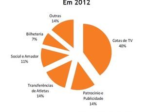 Balanço 2012 2 (Foto: Divulgação)