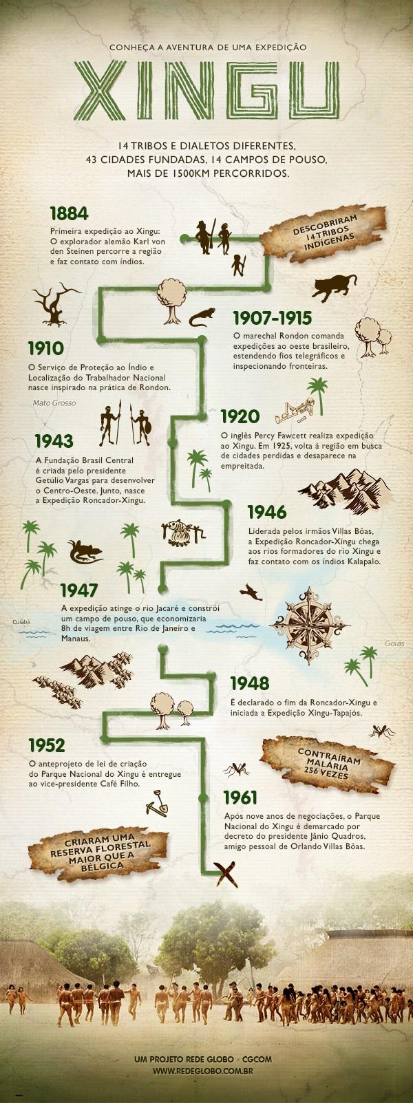Infográfico mostra curiosidades reais sobre a expedição retratada na microssérie Xingu (Foto: Reprodução)